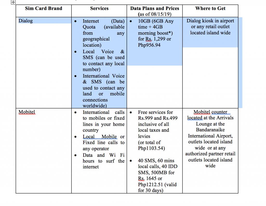 Sim Card  Companies in Sri Lanka